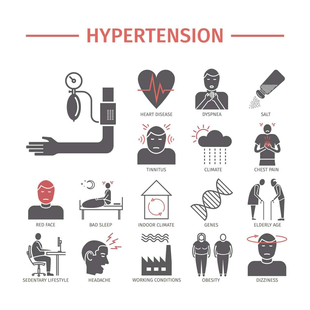 Hypertension Symptoms, Hypertension