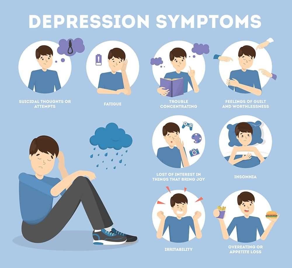 Depression symptoms, Symptoms of depression