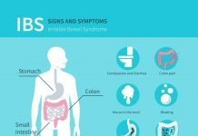 IBS Symptoms, Irritable Bowel Syndrome Symptoms