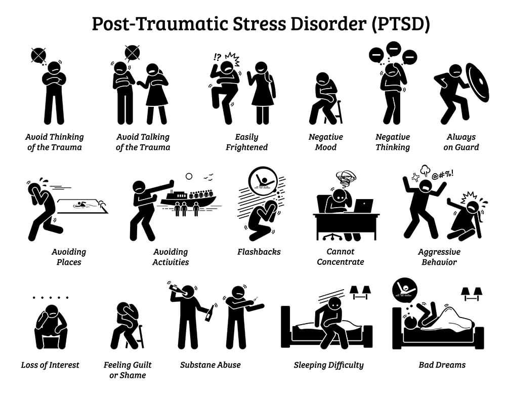 PTSD Symptoms, Post-Traumatic Stress Disorder Symptoms