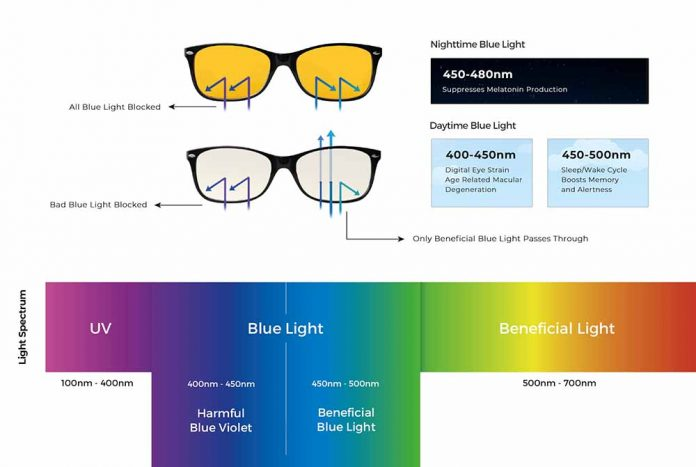The rationale behind blue light and blue light glasses